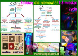 Zabawy dla niemowląt 1 - 5 miesiąc życia - baner - mamotatopokazmi.pl
